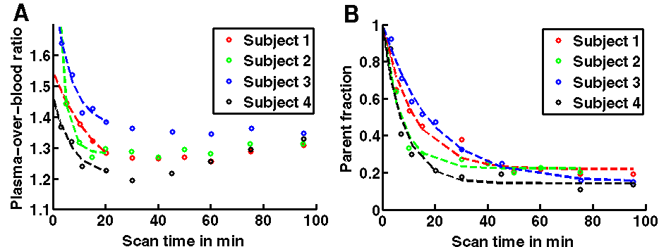 Figure 2. Time courses of the ratio of the plasma activity concentration over the whole blood activity concentration (A) and of the fraction of parent 11C-SCH442416 in plasma (B) for the four subjects.
