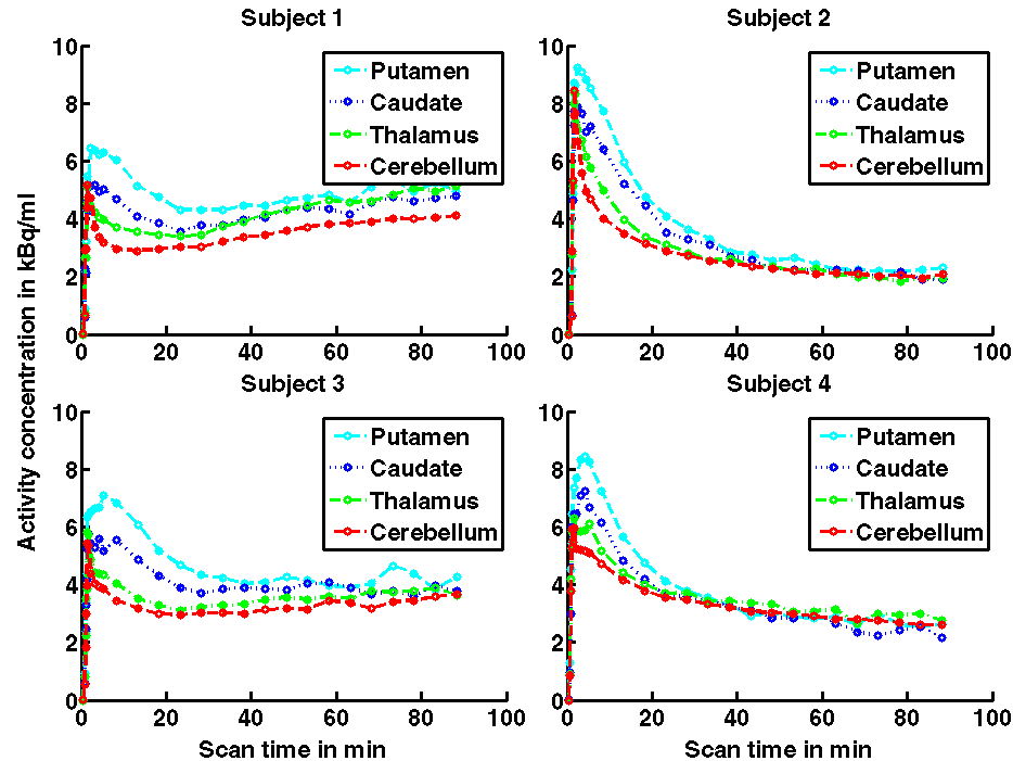 Figure 4. Tissue time-activity curves of the four scanned subjects, presented as decay-corrected data. The left and right regions are shown combined.