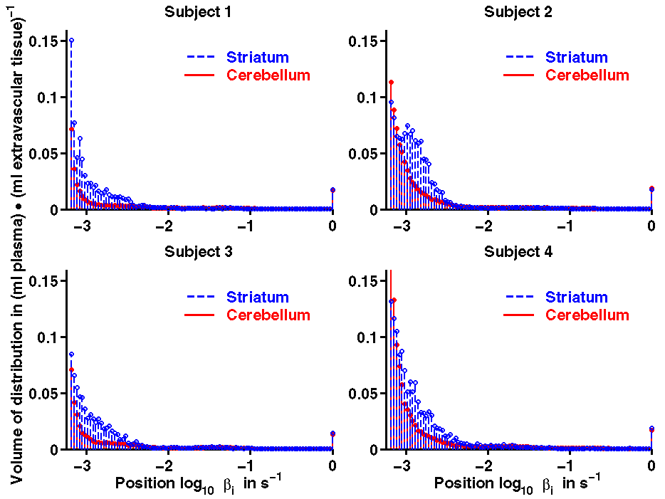 Figure 6. Histograms of the volume of distribution generated with spectral analysis on the pixel level for the cerebellum and the striatum (combination of the putamen and the caudate regions).