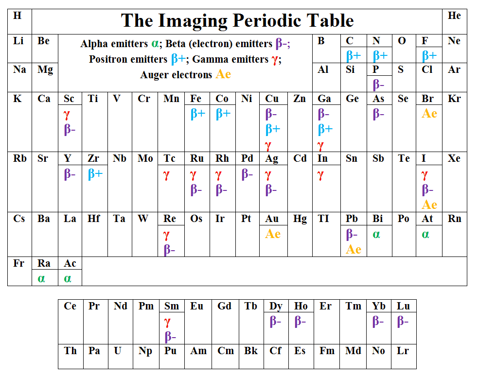 Imaging Periodic Table showing radiometals