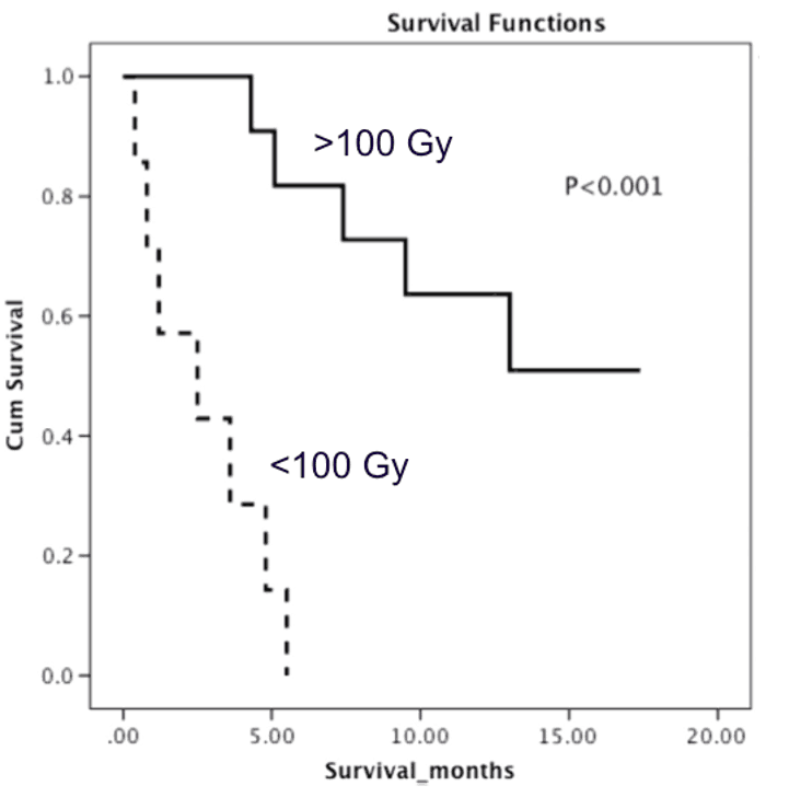Figure 3. Example of overall survival curves with a tumour threshold of 100 Gy using GMS dosimetry.