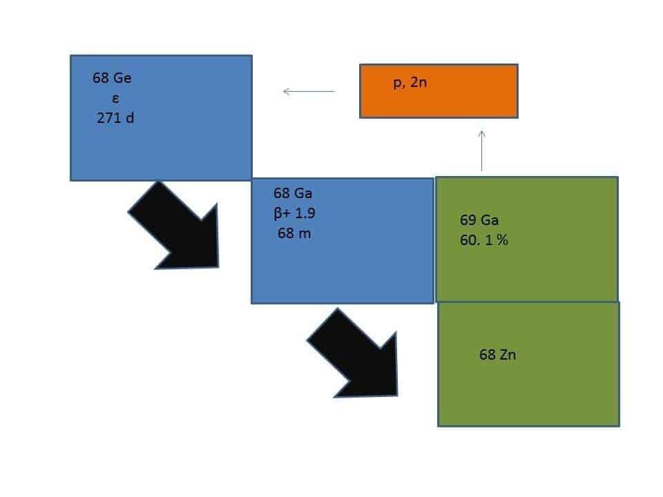 Figure 1. Ge-68/Ga-68 generator.