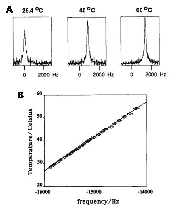 NMR-59C-in-vivo-thermometry-liposomes