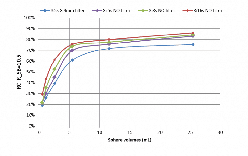 Figure 2. Recovery coefficient for a sphere-to-background ratio Rs/b =10.5 and different iterations, subsets and Gaussian filter.