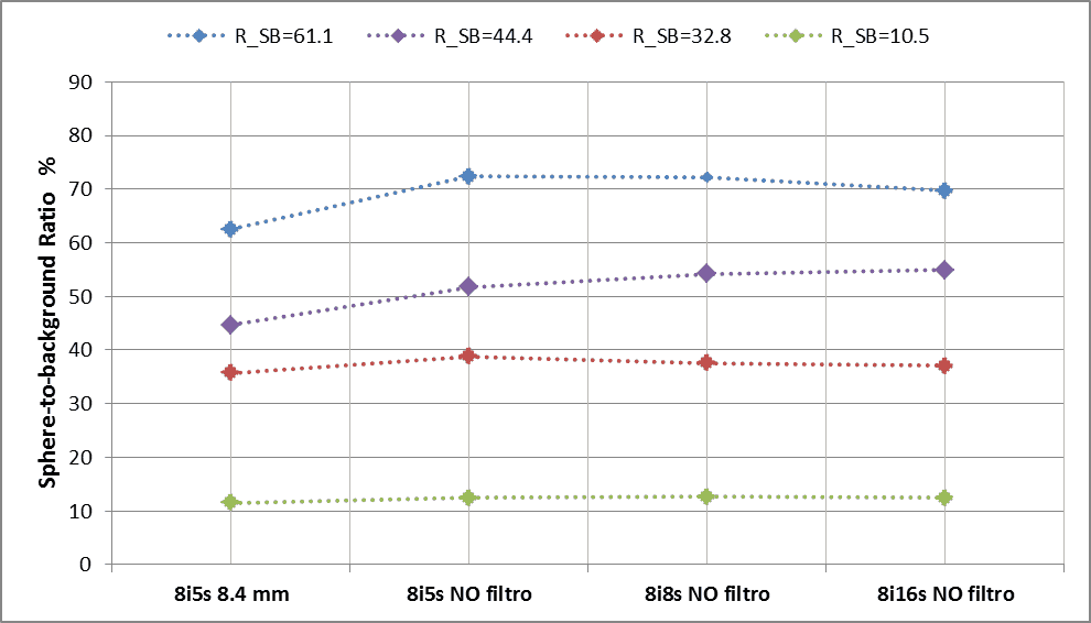 Figure 4. Sphere-to-background ratio for different reconstruction parameter sets.